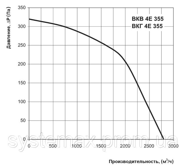 Аэродинамические характеристики Вентс ВКГ 4Е 355 (аэродинамика, диаграмма)