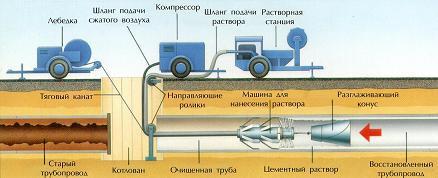 Схема проведення санації труб Цементно-піщано полімерним покриттям