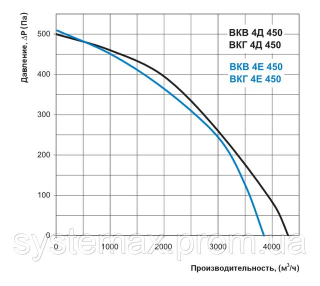 Аэродинамические характеристики Вентс ВКГ 4Д 450 (аэродинамика, диаграмма)
