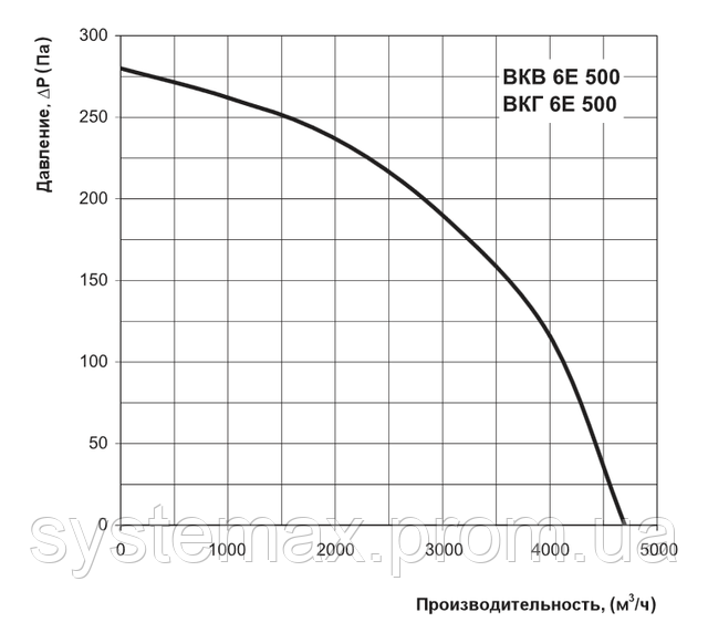 Аэродинамические характеристики Вентс ВКГ 6Е 500 (аэродинамика, диаграмма)