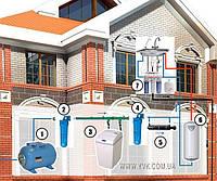 Комплексная очистка воды в загордных домах и коттеджах