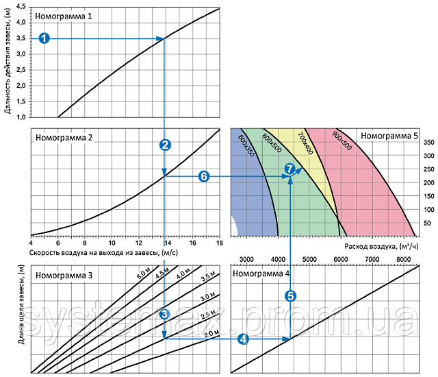 Диаграмма аэродинамических характеристик ВЕНТС ПВЗ 800х500