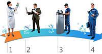 Консультация по выбору оборудования для очистки воды