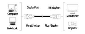 Display-Port кабель Hama Display-Port - Display-Port 180см Чорний, фото 2