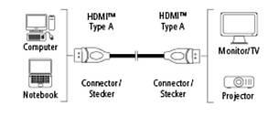 Кабель Hama HDMI - HDMI + Ethernet 300см Черный, фото 2