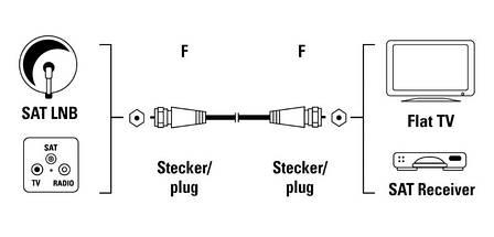Антенный кабель SAT Exxter F штекер-F штекер 75 dB 150см Белый, фото 2