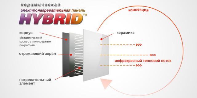 Принцип обогрева керамической панели HYBRID