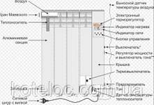 Электрорадиатор ОптиМакс на 10 секции, фото 2