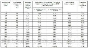 Провод неизолированый МГ 6 (узнай свою цену), фото 2