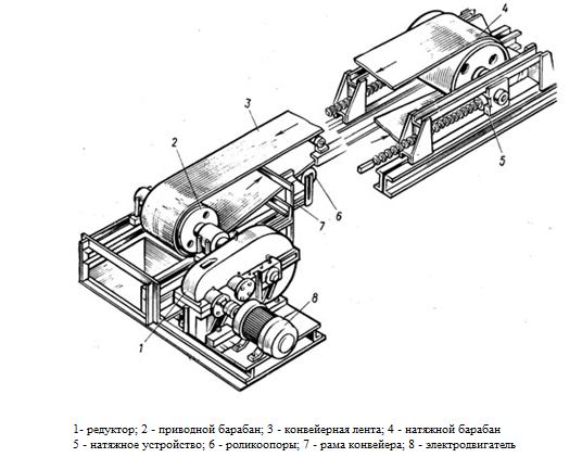 Комплектующие конвейера транспортера купить фольксваген транспортер в рф
