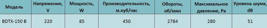 harakteristiki Bahcivan BDTX 150