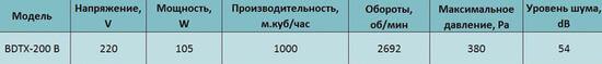 harakteristiki Bahcivan BDTX 200 В