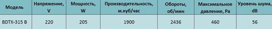 harakteristiki Bahcivan BDTX 315 В