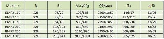 Harakteristiki Bahcivan BMFX 315