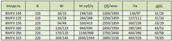 Harakteristiki Bahcivan BMFX 125