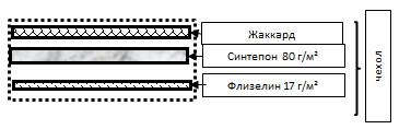 Схема наполнения стеганной ткани