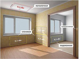 Преимущество инфракрасных обогревателей и ИК систем отопления