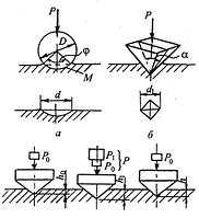 Образцы для измерения твердости. Образцы для механических испытаний