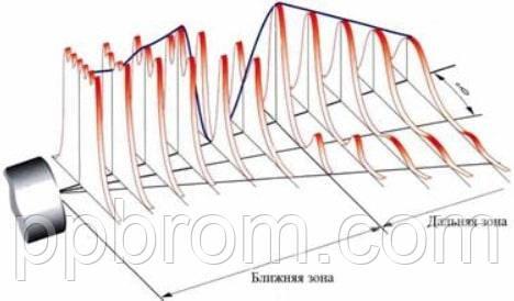 распространие фронта ультразвуковой волны