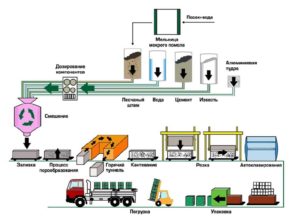 Разработка строительных материалов и изделий, технологии и организации их производства