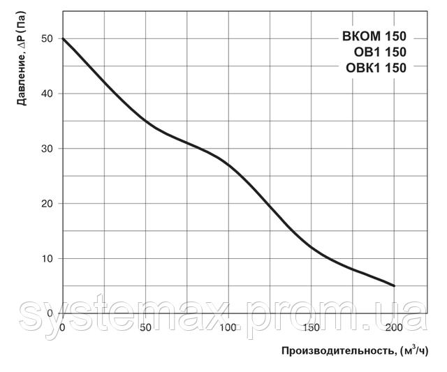 Аэродинамические характеристики осевого вентилятора Вентс ВКОМ 150