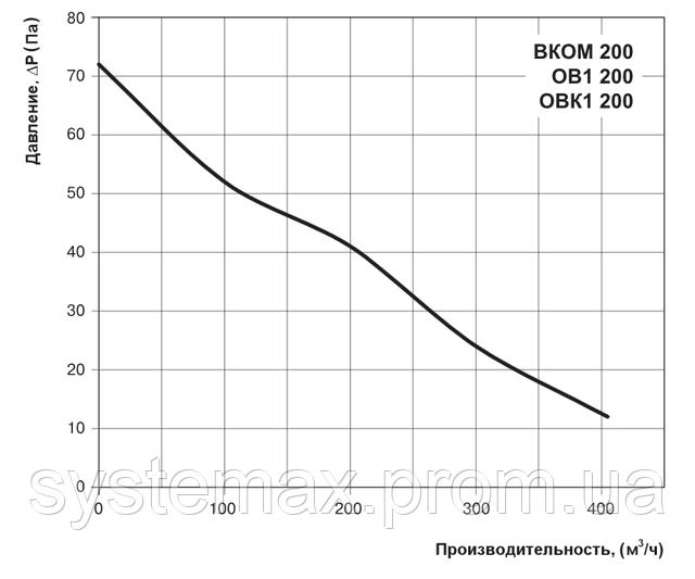Аэродинамические характеристики осевого вентилятора Вентс ВКОМ 200