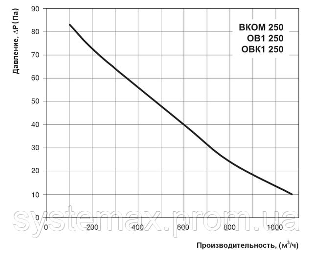 Аэродинамические характеристики осевого вентилятора Вентс ВКОМ 250