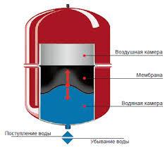 Расширительные баки для систем отопления