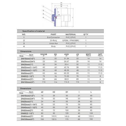Муфта ПВХ Aquaviva разборная клей-клей, диаметр 50 мм., фото 2