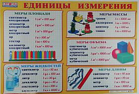 Плакат Единицы измирения 0222а/13104085Р Ранок Украина