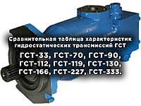 Сравнительная таблица характеристик гидростатических трансмиссий ГСТ-33, ГСТ-70, ГСТ-90, ГСТ-112, ГСТ-119, ГСТ-130, ГСТ-166, ГСТ-227, ГСТ-333