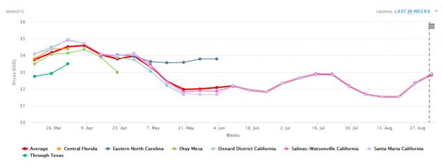 Статистика цен на ягоду клубники в США