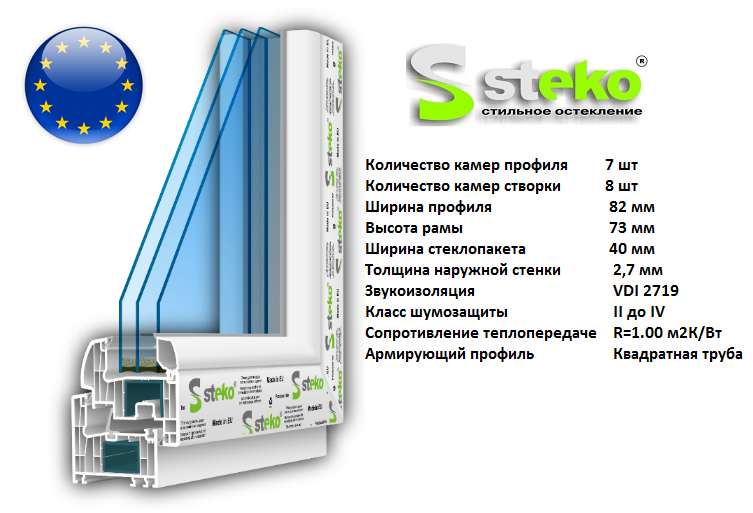 Окно Steko R 700