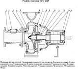 Насос 2СМ 80-50-200а/4, фото 4