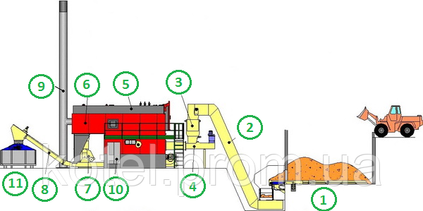 Схема водогрейного котла на щепе Komkont CH Compact 1500 квт