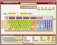"""Стенд для урока інформатики """"Клавіатура"""""""