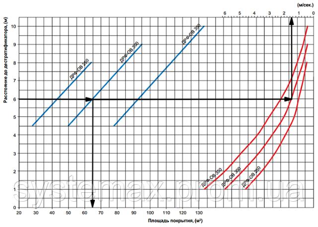 Дестратификатор Вентс ДРФИ-ОВ 250: аэродинамические характеристики и график подбора