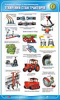 Стенд. Техніка безпеки у рослинництві. Технічний стан тракторів. 0,6х1,0. Пластик