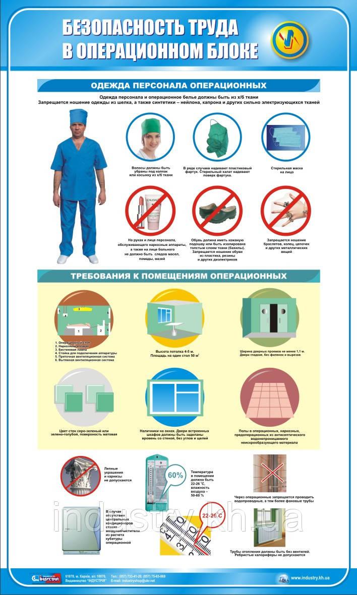 Стенд. Безпека праці в операційному блоці. 0,6х1,0. Пластик