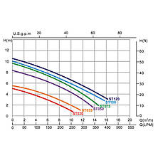 Насос Emaux ST020 (220В, 3.5 м3/час, 0.2НР) (bf) (без префильтра), для аттракционов (без префильтра), фото 3