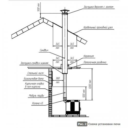 Схема подключения печи Теплодар Матрица 100
