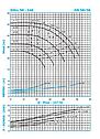 Насос для отопления Ин-лайн SNLL 50-160 (7,5кВт) 48м3/48м, фото 3