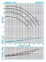 Насос для отопления Ин-лайн SNLL 65-125 (4кВт) 56м3/26м, фото 2