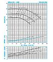 Насос для отопления Ин-лайн SNLL 65-160 (11кВт) 75м3/49м, фото 4