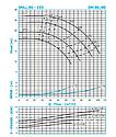 Циркуляционный насос IN-LINE SNLL 80-125 (11кВт) 103м3/32м, фото 4