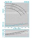Циркуляционный насос IN-LINE SNLL 80-160 (11кВт) 95м3/36м, фото 4