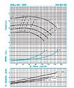 Циркуляционный насос IN-LINE SNLL 80-200 (2,2кВт) 68м3/11м, фото 4