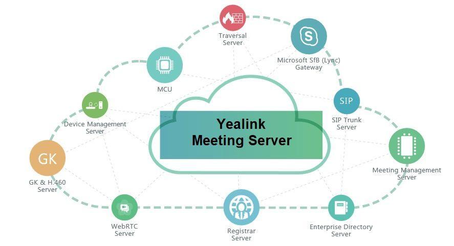 Программный видеосервер Yealink Meeting Server
