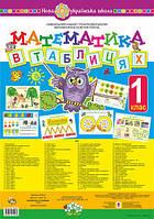 Комплект плакатів. Математика в таблицях. 1 клас. НУШ.