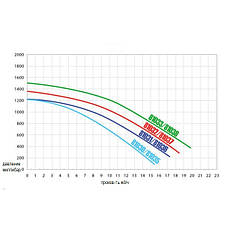 Насос Hayward PL Plus 81030 (220В, 8,6 м³/час, 0.5HP), для бассейнов объёмом до 34,4 м3, фото 3